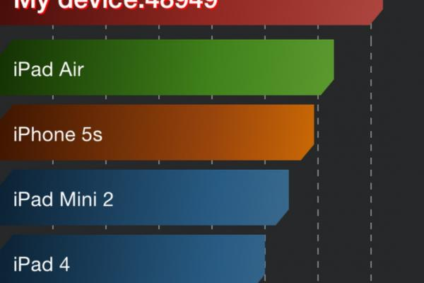 Apple iPhone 6 - Benchmark-uri